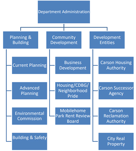 Community Development Orgnization Chart